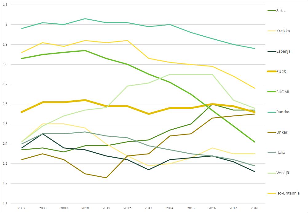 Kuvio 3 näyttää kokonaishedelmällisyyden Euroopan maissa vuosina 2006–2018. Suomessa lasku on poikkeuksellisen jyrkkä.