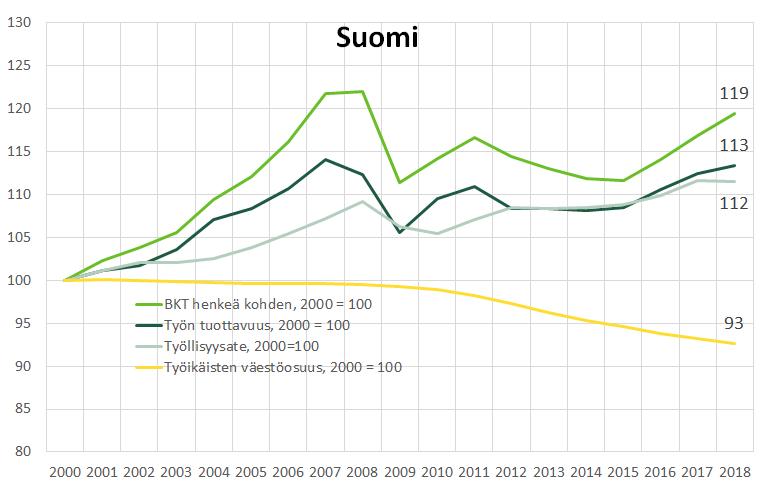 Kuvio 3, Suomen elintason kasvu ja sen osatekijät. BKT henkeä kohden on kasvanut 19 prosentilla vuosina 2010–2018.