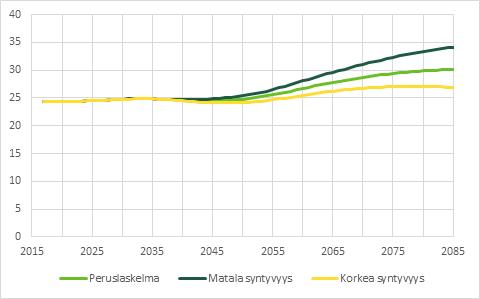 Kuvio 7 näyttää, että matalan syntyvyyden Suomessa TyEL-maksu nousisi 34 prosenttiin palkkasummasta vuonna 2085.