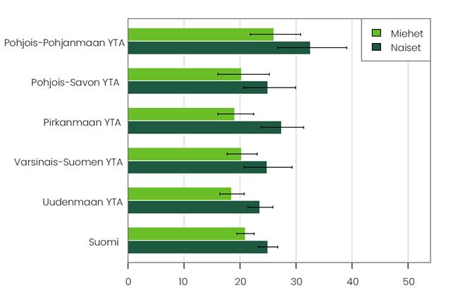 Kuvio 13. Raittiiden osuus alueittain (Pohjois-Pohjanmaa, Pohjois-Savo, Pirkanmaa, Varsinais-Suomi ja Uusimaa), tiedot tekstissä.