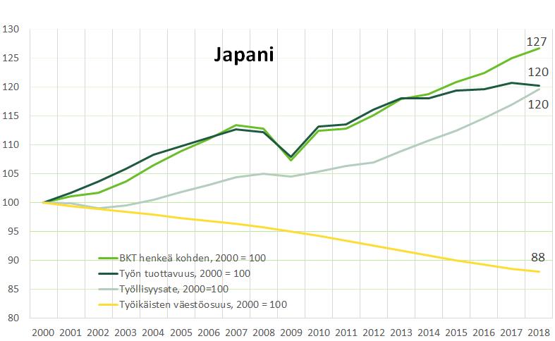 Kuvio 3, Japanin elintason kasvu ja sen osatekijät. Japanissa BKT henkeä kohden on kasvanut 27 prosentilla vuodesta 2000 vuoteen 2018.