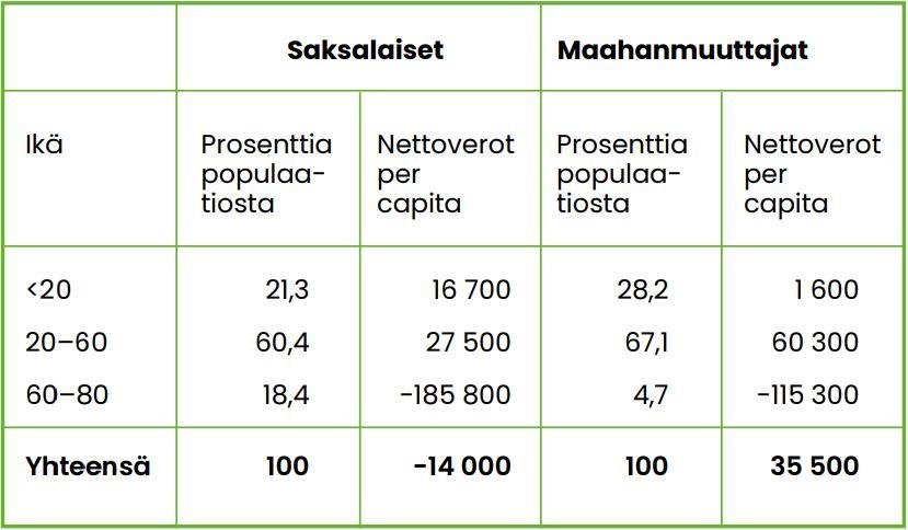 Taulukko 4, yhteenlasketut nettoverot ikäryhmittäin koko elinkaarella Saksassa vuonna 1996. Pääkohdat avattu tekstissä.