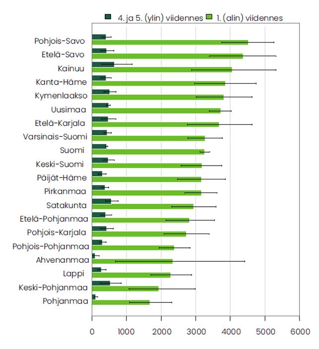 Kuvio 11, alkoholikuolemien vuoksi menetetyt elinvuodet maakunnan ja tuloluokan mukaan. Tuloluokkien erot ovat suuret kaikkialla Suomessa.