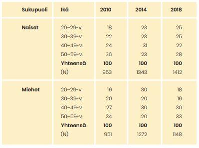 Taulukossa 1 on vuosien 2010–2018 vastaajat sukupuolen ja ikäryhmän mukaan. Vuoden 2010 otos on muita vuosia pienempi. Lisätietoa tekstissä.