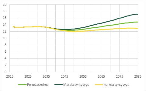 Vuoden 2085 ennuste näyttää, että matalan syntyvyyden laskelmassa kokonaiseläkemenojen osuus BKT:sta kasvaisi 17 prosenttiin.