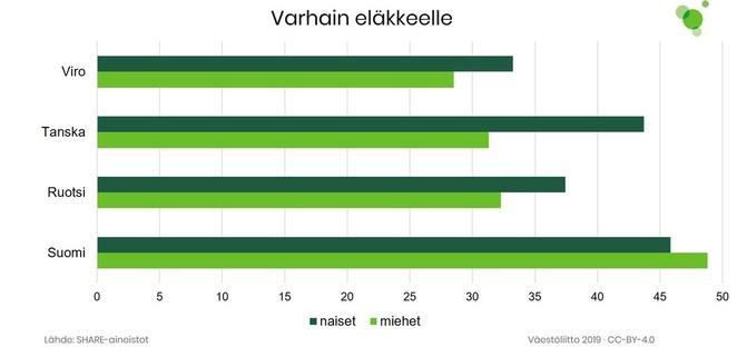 Kuvio 2 näyttää, että suomalaiset haluavat aikaisemmin eläkkeelle kuin verrokkimaiden asukkaat.