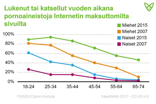 Kuinka moni on katsellut pornoa internetin maksuttomilta sivuilta vuoden aikana, eri iät ja sukupuolet. Tiedot tekstissä.