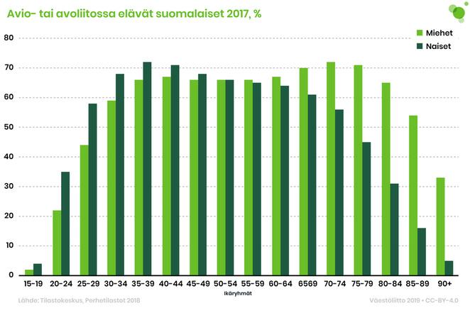 Avo- ja avioliitossa elävät suomalaiset vuonna 2017. Suurin prosenttiosuus oli 70–79-vuotiailla miehillä, joista n. 70 % oli asuinliitossa.