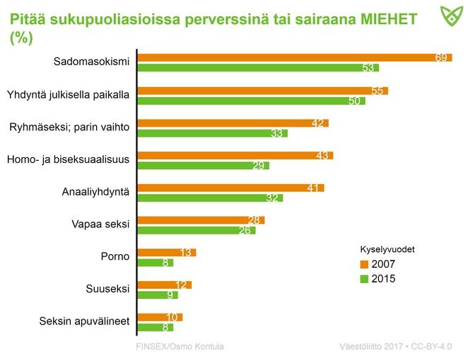 Miesvastaajien asenteet vuosina 2007 ja 2015 siitä, mitä he pitävät perverssinä. Yhä harvemmat pitävät eri seksimieltymyksiä perversseinä.