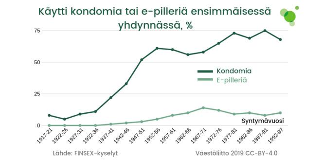 Vuosien 1917-1997 vertailu siitä, kuinka suuri osuus vastaajista käytti kondomia tai e-pilleriä ensimmäisessä yhdynnässä.