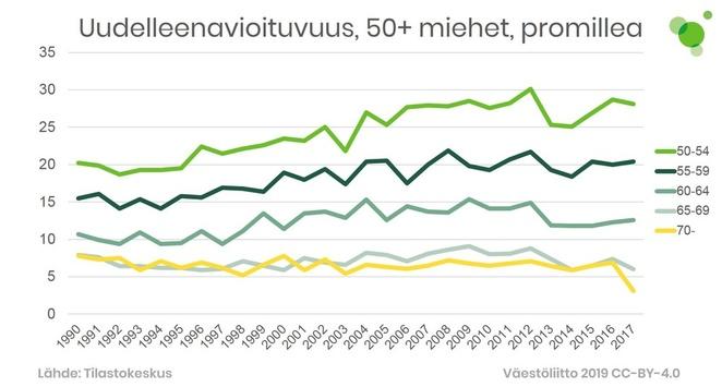 Uudelleenavioituvuus on huomattavasti yleisempää yli 50-vuotiailla miehillä kuin naisilla.