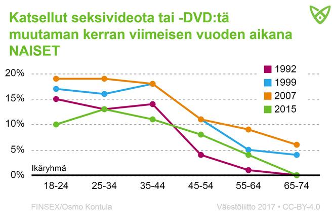 Naisten osuus, jotka ovat katsoneet seksivideota tai -DVD:tä viimeisen vuoden aikana. Tiedot tekstissä.