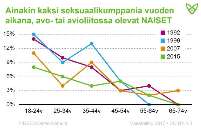 Avo- tai avioliitossa olevat naiset, joilla väh. 2 seksikumppania vuoden aikana. Nuorilla tämä oli harvinaisempaa vuonna 2015 kuin aiemmin.