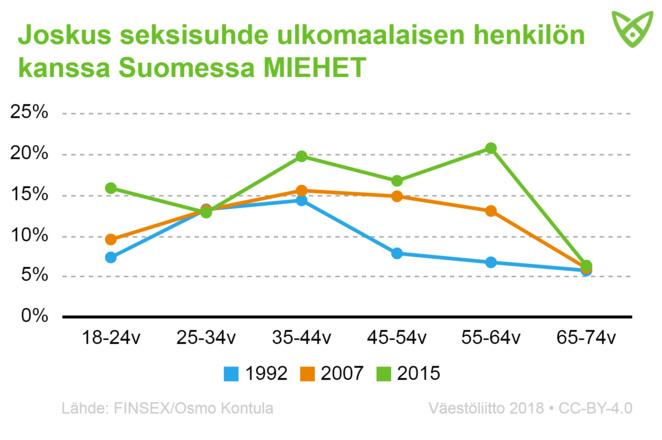 Miesten osuus, joilla on joskus ollut seksisuhde ulkomaalaisen kanssa Suomessa. Tiedot tekstissä.