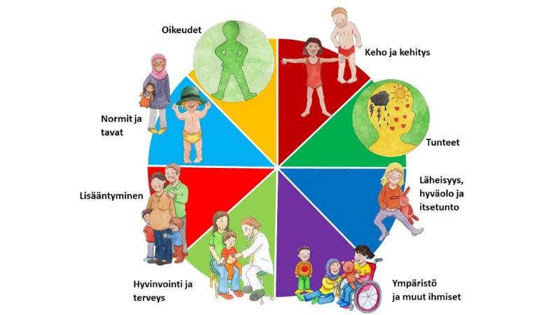 Piirakka kuva, jossa esitellään WHO:n seksuaalikasvatuksen Standardit Euroopassa.