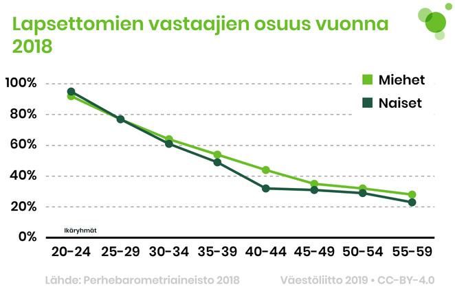 Lapsettomien vastaajien osuus eri ikäluokissa vuonna 2018 iän ja sukupuolen mukaan. Tiedot tekstissä.