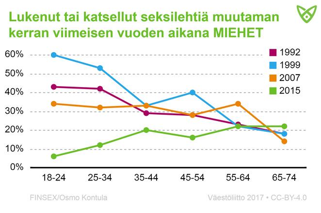 Miesten osuus, jotka ovat lukeneet seksilehtiä viimeisen vuoden aikana. Määrät ovat laskeneet huimasti vuoden 2015 kyselyyn.