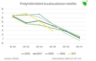Yhdyntämäärät kuukaudessa naisilla. Määrät ovat laskeneet 2000-luvulla.