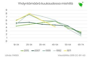 Yhdyntämäärät kuukaudessa miehillä. Määrät ovat laskeneet 2000-luvulla.