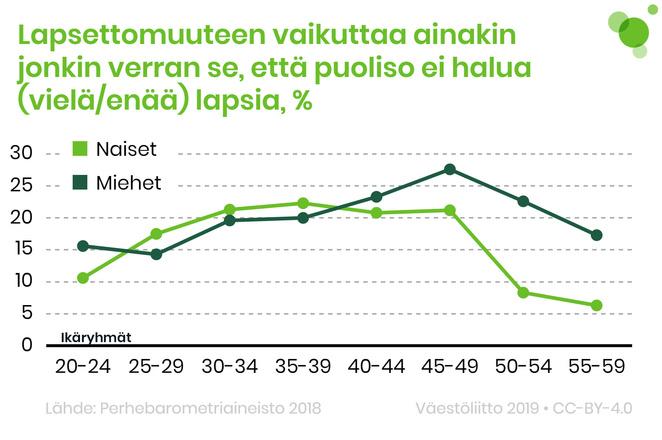 25–39-vuotiailla naisilla lapsettomuuteen vaikuttaa miehiä useammin se, että puoliso ei halua lapsia.