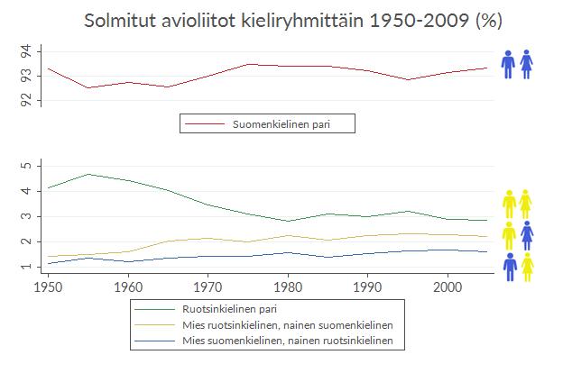 Suomen- ja ruotsinkielisten keskinäiset avioliitot ovat yleistyneet hieman 1950-luvulta 2000-luvulle.