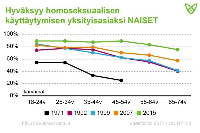 Naisten osuus, jotka hyväksyvät homoseksuaalisuuden yksityisasiaksi. Hyväksyvät asenteet ovat yleistyneet, lisätietoa tekstissä.