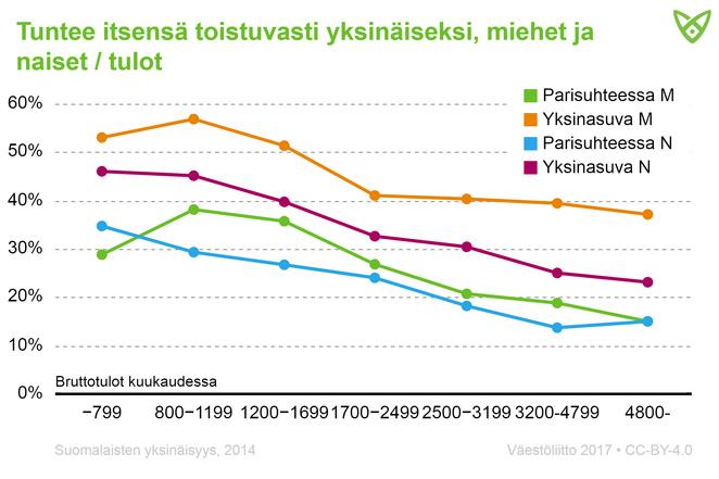 Yksinäisyys oli yleisemää matalatuloisilla yksinasuvilla. Alle 1700 € tienaavista miehistä yli puolet kärsi toistuvasti yksinäisyydestä.