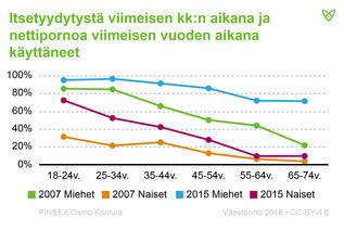 Etenkin nuoremmissa ikäryhmissä nettipornon katselu ja itsetyydytys viimeisimmän kuukauden aikana oli yleistä.