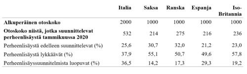 Taulukko 1. Tutkimusaineisto ja perheenlisäyssuunnitelmien osuudet tutkituissa maissa (Luppi ym. 2020).