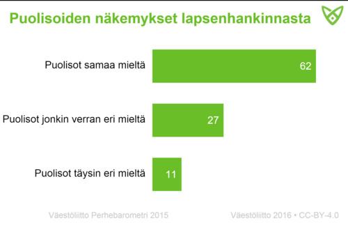 62 % puolisoista oli samaa mieltä lastenhankinnasta. Täysin eri mieltä oli heistä 11 %.