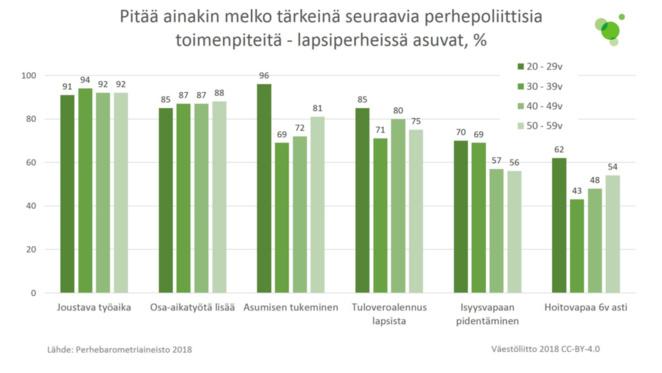 Lapsiperheissä asuvat vastaajat pitivät ainakin melko tärkeinä mm. joustavaa työaikaa, osa-aikatyön lisäämistä ja asumisen tukea.