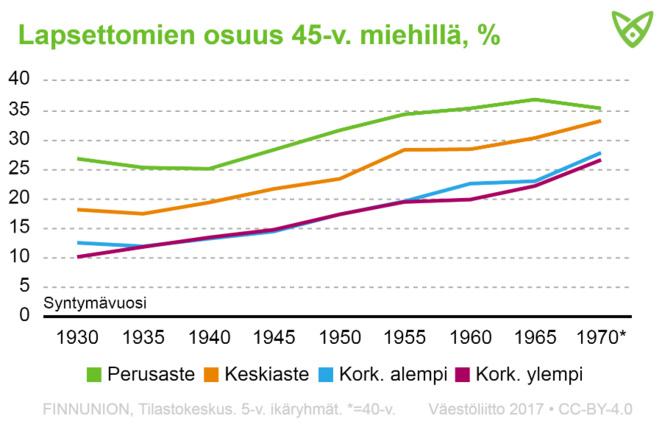 Lapsettomien osuus yli 45-vuotiailla miehillä aikavälillä 1930–1970. Lapsettomuus on yleistynyt kaikissa koulutusryhmissä.