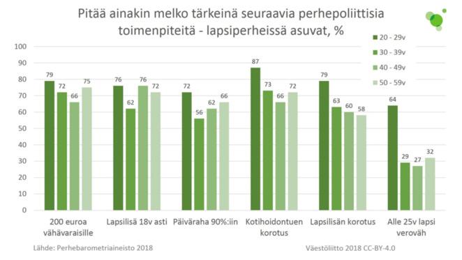 Valtaosa lapsiperhevastaajista piti melko tärkeänä mm. 200 euroa vähävaraisille, lapsilisän saantia 18 v asti ja päivärahan nostoa 90 %:iin.
