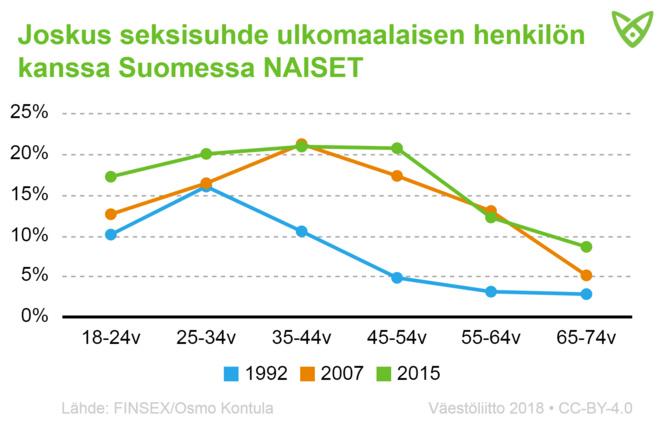 Naisten osuus, joilla on ollut joskus seksisuhde ulkomaalaisen kanssa Suomessa. Tiedot tekstissä.