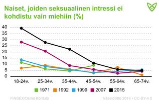 Naiset, joiden seksuaalinen intressi ei kohdistu vain miehiin. Jopa 40 % alle 24-vuotiaista sanoi olevansa kiinnostunut myös naisista.