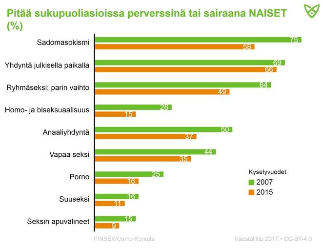 Naisvastaajien asenteet vuosina 2007 ja 2015 siitä, mitä he pitävät perverssinä. Yhä harvemmat pitävät eri seksimieltymyksiä perversseinä.