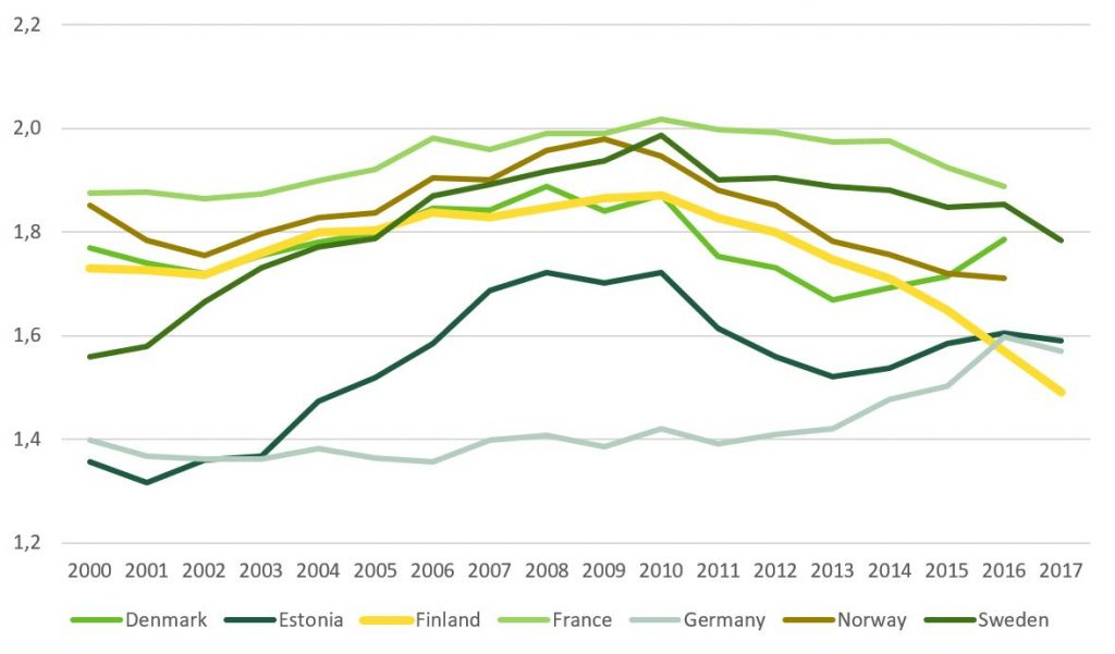 Comprares total fertility rate trends in 21st century Finland, Denmark, Estonia, France, Germany, Norway and Sweden.