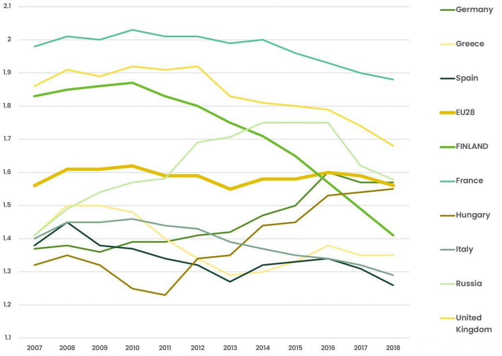 Presents the total fertility rates in European countries in the years 2006-2018. The declin is exeptionally steeo in Finland.