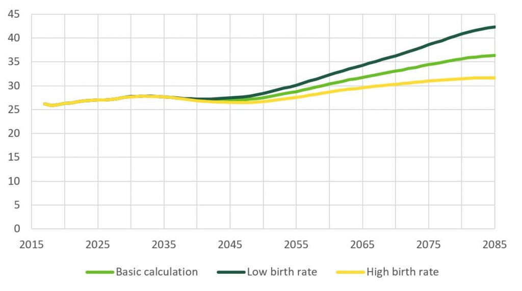 In the low fertility rate calculation, TyEL expenses would be 42% of salaries in 2085. With high fertility, they wouls be 32%.