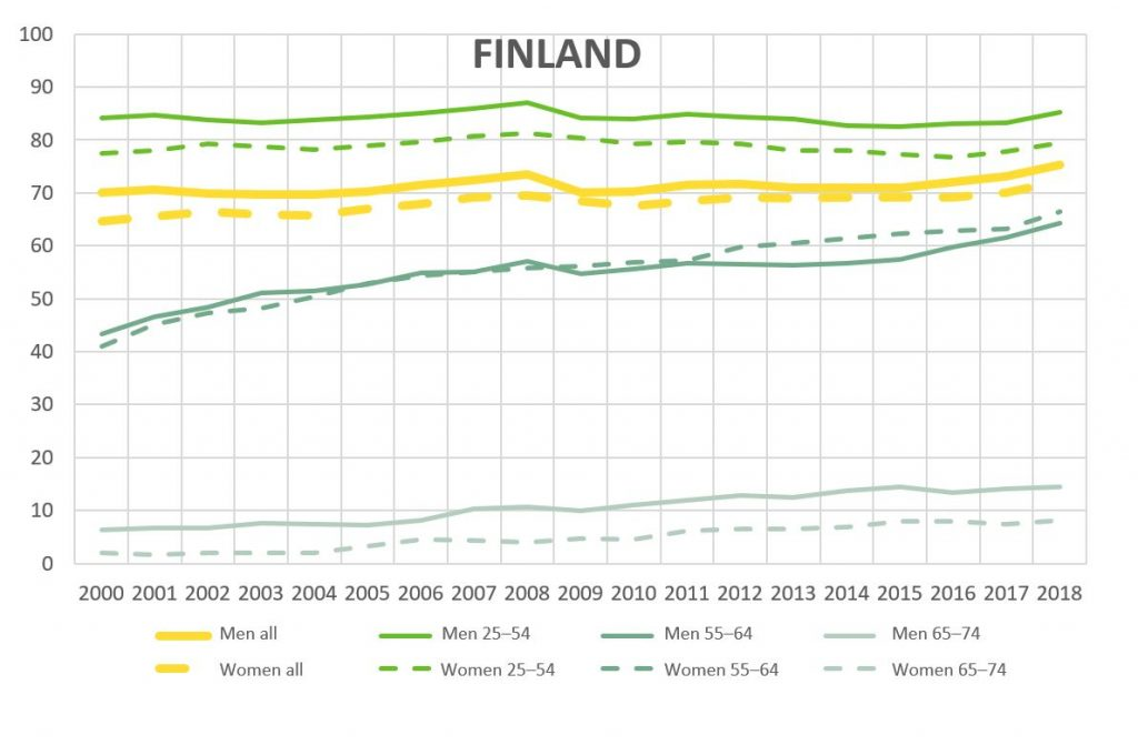Shows the employment rate in Finland for different age groups and genders. Key findings are elaborated in the text.