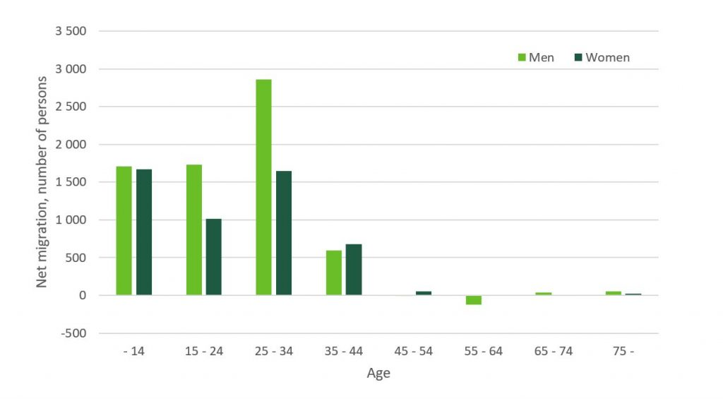 Net immigration by age and gender in 2018. The majority of immigrants were men aged 25 to 34.