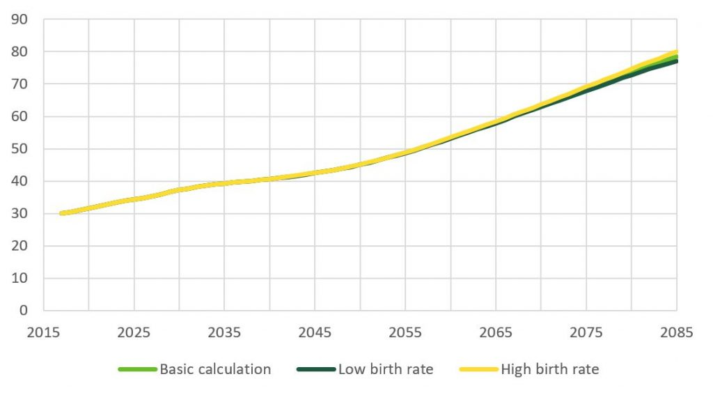 Since the number of pensioners will rise, pension expences will also grow consederably going into the year 2085.