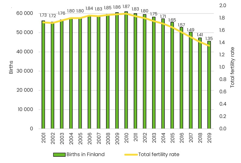 The decline in fertility between 2001 and today. In 2010, the total fertility rate was 1.87, but in 2019 it had fallen to 1.35.