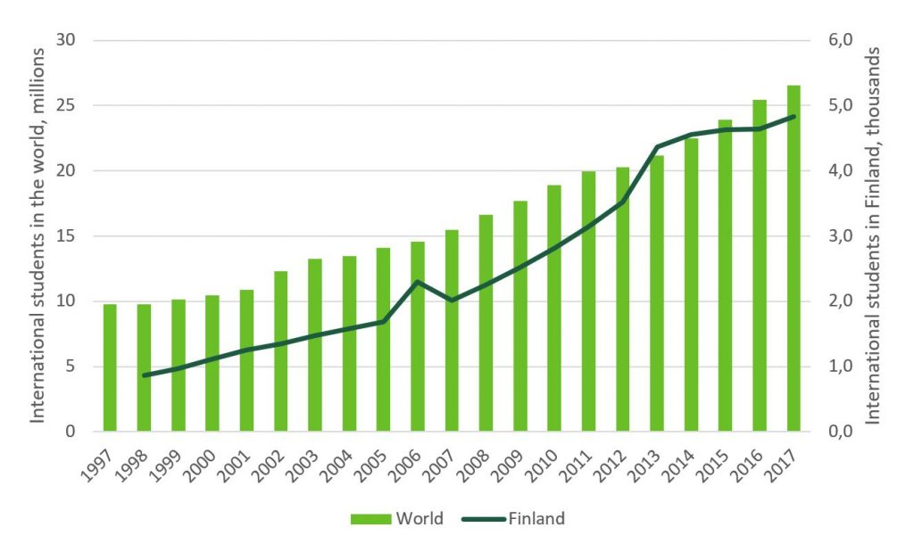 Shows the number of international students in the world and in Finnish universities. Key findings are elaborated in the text.