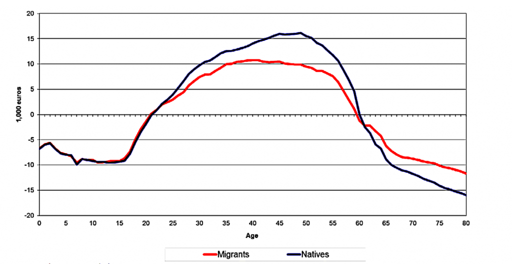 Net taxes by age group in 1996 Germany. The figure's data is explained in the text.