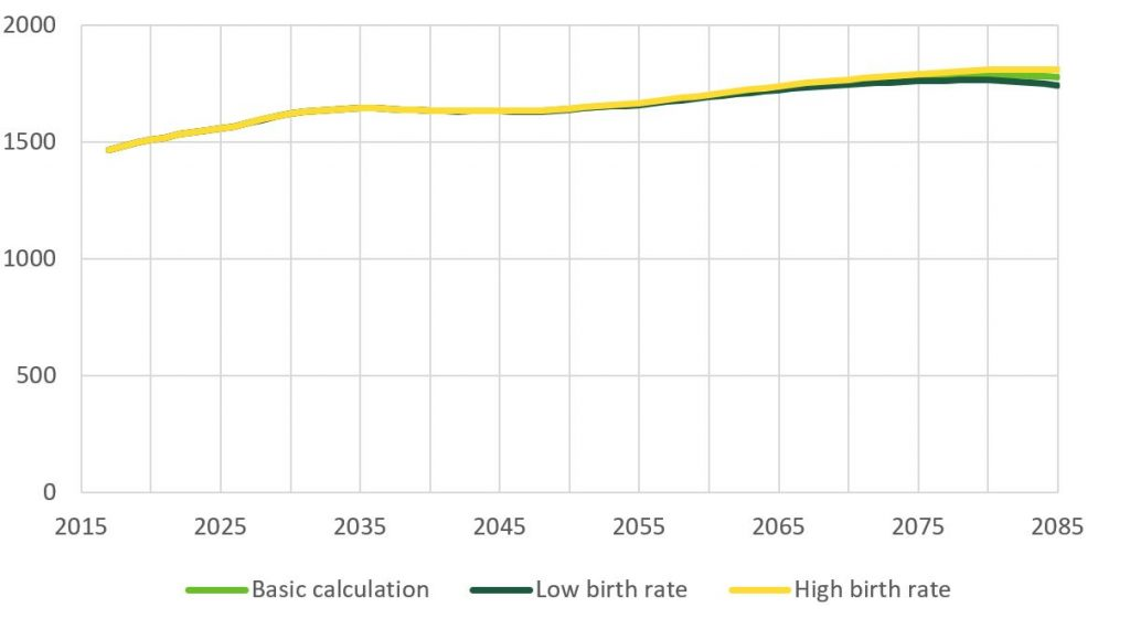 In the high fertility rate projection, the number of pensioners exceeds the other two scenarios. More information in the chapter.