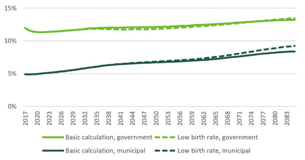 Shows the effect of fertility on the age-related expenses in Finland and its cities in relation to GDP. The figure is explained in the text.