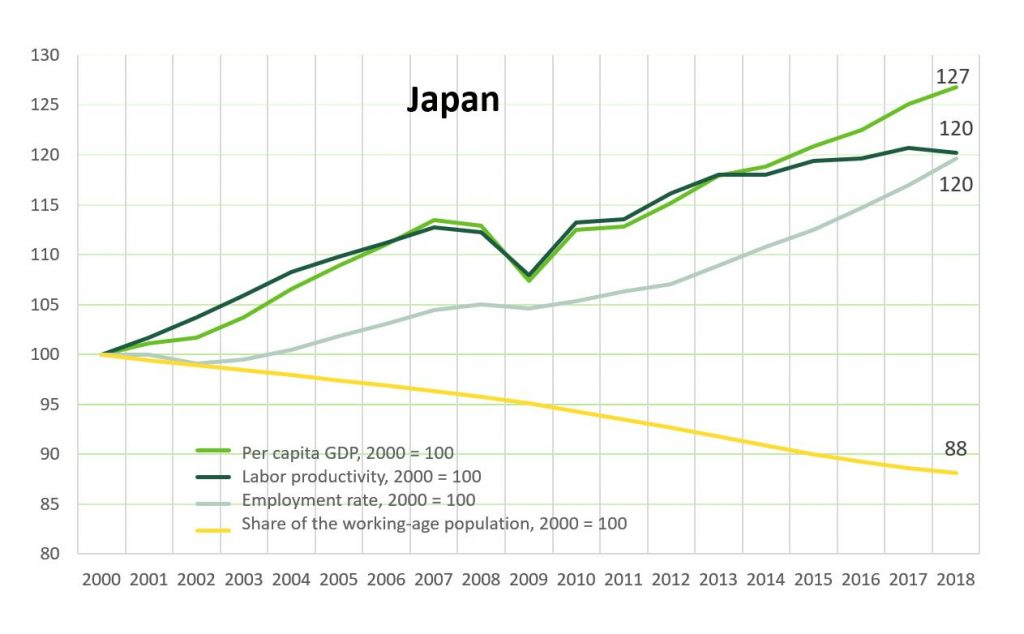 The standars of living in Japan and its components. GDP per capitahas increased by 27% between 2000 and 2018.