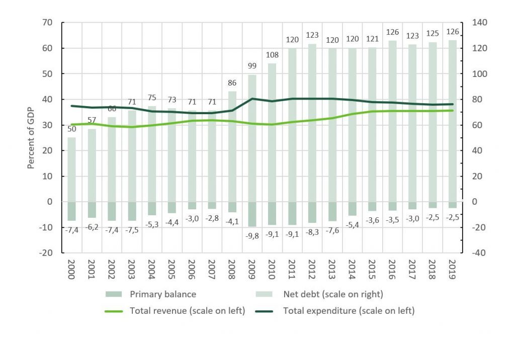 Shows how the net debt in Japan has developed. It has risen to 126 % by 2019.