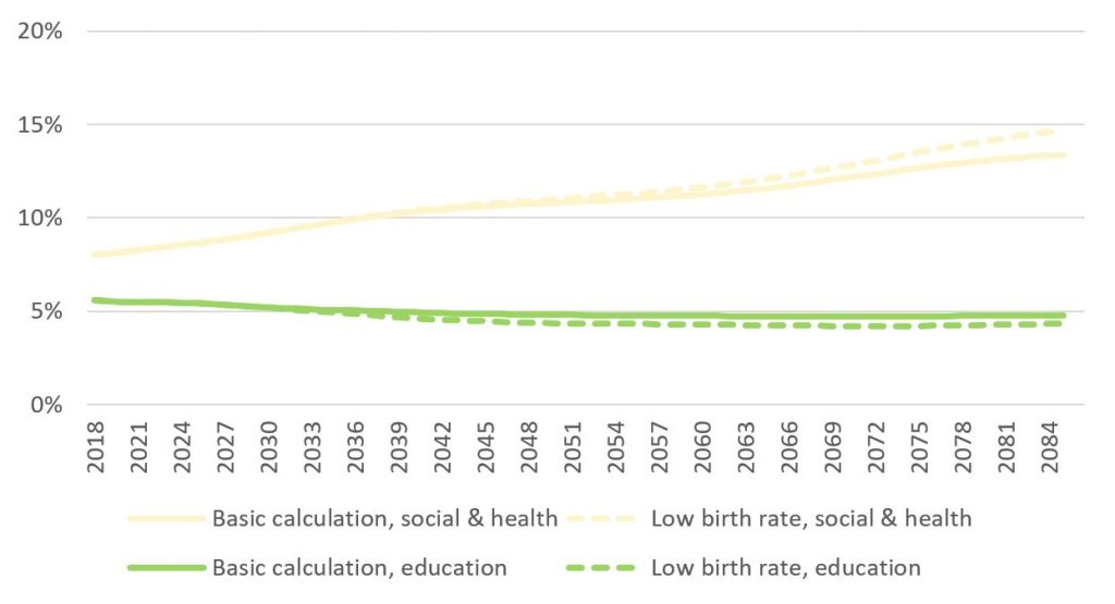Shows the impact of fertility on education and social and health expenses in relation to GDP. The figure is explained in the text.